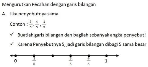 Mengurutkan Pecahan dengan Garis Bilangan